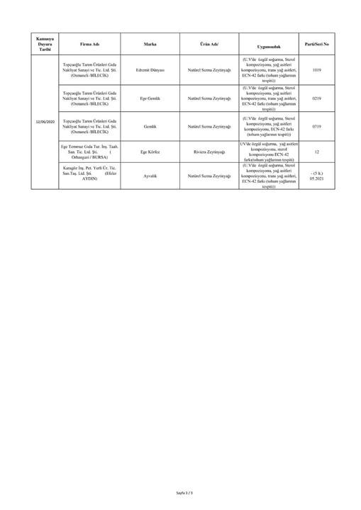 Bakanlık 69 firmayı ifşa etti! İşte sahte ürünler listesi 10