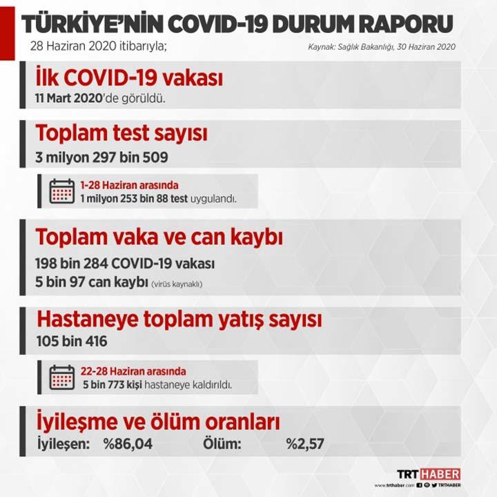 Sağlık Bakanlığı, Kovid-19 Durum Raporunu açıklandı! İşte vakaların en çok olduğu bölge... 2