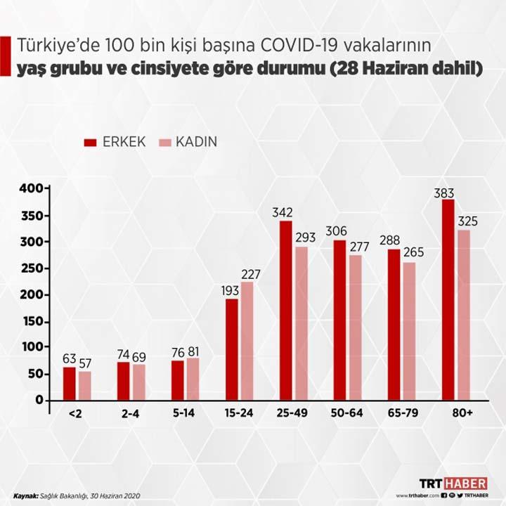 Sağlık Bakanlığı, Kovid-19 Durum Raporunu açıklandı! İşte vakaların en çok olduğu bölge... 7