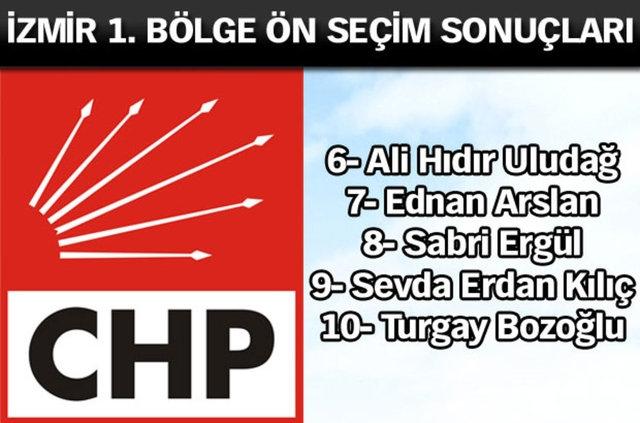 CHP İl, İl Ön Seçim Sonuçları 16