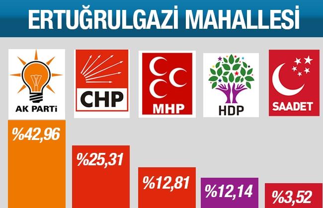 7 Haziran 2017 Pendik Mahalle Mahalle Seçim Sonuçları 24