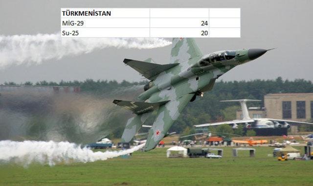 Hangi Ülkenin Kaç Savaş Uçağı Var 1