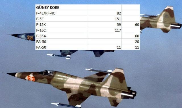 Hangi Ülkenin Kaç Savaş Uçağı Var 10
