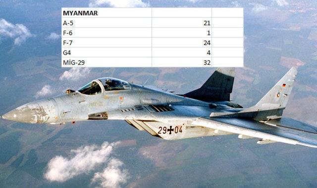 Hangi Ülkenin Kaç Savaş Uçağı Var 17