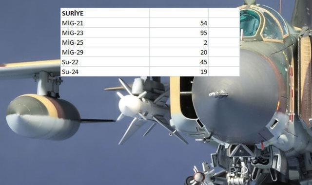 Hangi Ülkenin Kaç Savaş Uçağı Var 3