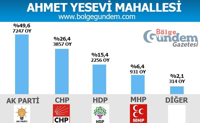 1 Kasım Pendik Mahalle mahalle seçim sonuçları 1