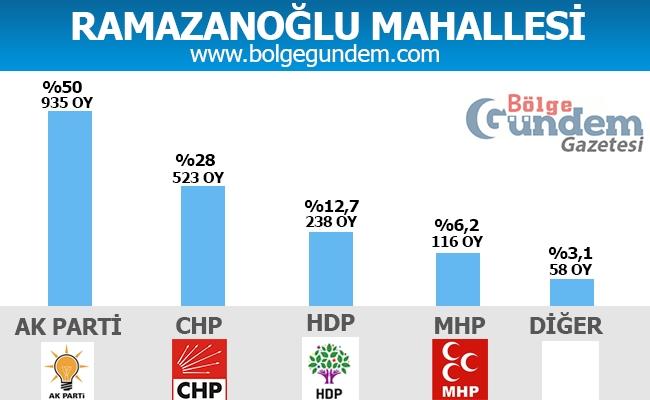 1 Kasım Pendik Mahalle mahalle seçim sonuçları 24