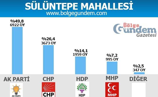 1 Kasım Pendik Mahalle mahalle seçim sonuçları 27