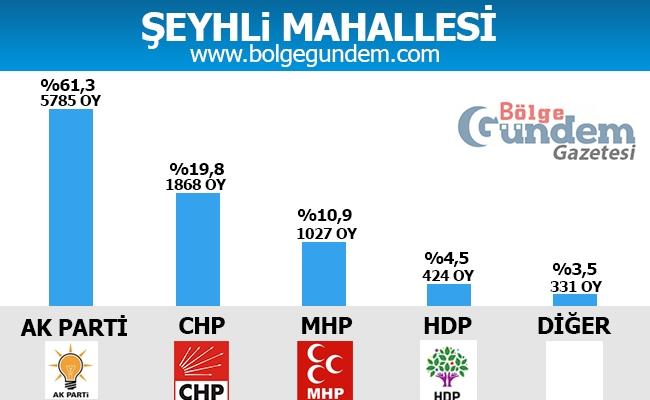 1 Kasım Pendik Mahalle mahalle seçim sonuçları 36