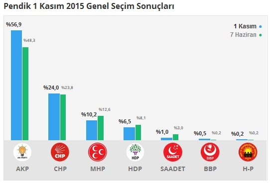 1 Kasım İstanbul 1. Bölge Oy Oranları 8