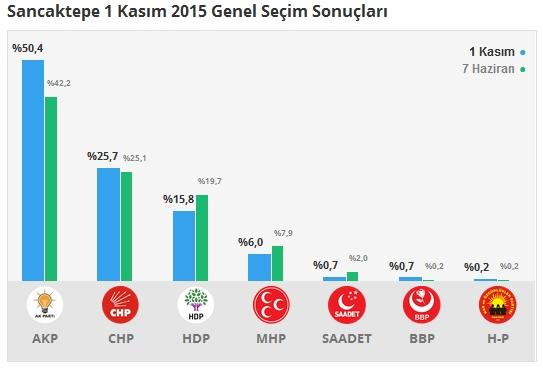 1 Kasım İstanbul 1. Bölge Oy Oranları 9