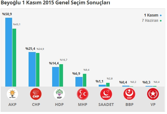1 Kasım İstanbul 2. Bölge Oy Oranları 4
