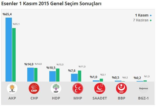 1 Kasım İstanbul 2. Bölge Oy Oranları 5