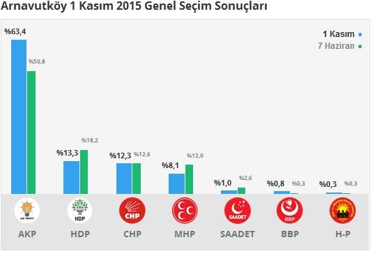 1 Kasım İstanbul 3. Bölge Oy Oranları 1