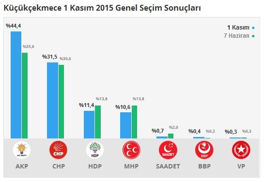 1 Kasım İstanbul 3. Bölge Oy Oranları 12