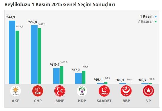 1 Kasım İstanbul 3. Bölge Oy Oranları 7