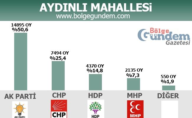 1 Kasım 2015 Tuzla Mahalle Mahalle Seçim sonuçları 3