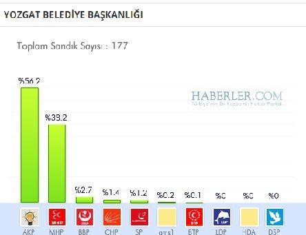 Yozgat 2014 yerel seçim sonuçları ilçe ilçe 1