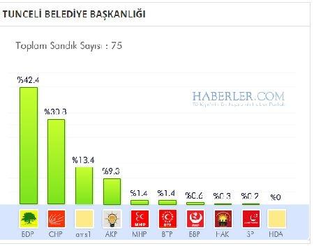 Tunceli 2014 yerel seçim sonuçları ilçe ilçe 1