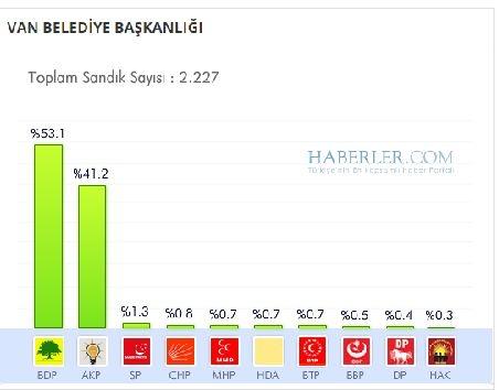 Van 2014 yerel seçim sonuçları ilçe ilçe 1