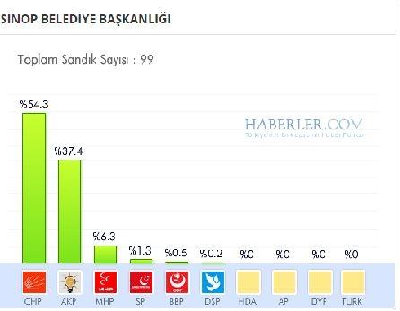 Sinop 2014 yerel seçim sonuçları ilçe ilçe 1