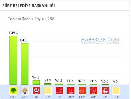 Siirt 2014 yerel seçim sonuçları ilçe ilçe 1