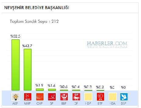 Nevşehir 2014 yerel seçim sonuçları ilçe ilçe 1