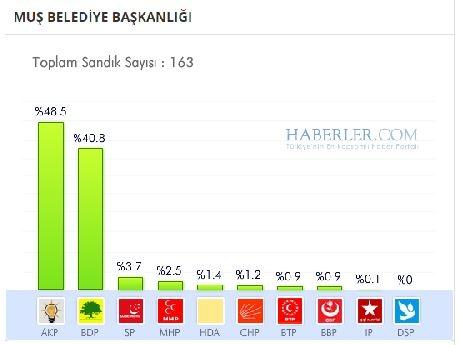Muş 2014 yerel seçim sonuçları ilçe ilçe 1