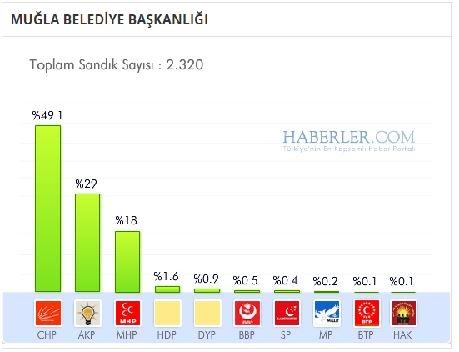 Muğla 2014 yerel seçim sonuçları ilçe ilçe 1