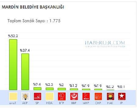 Mardin 2014 yerel seçim sonuçları ilçe ilçe 1