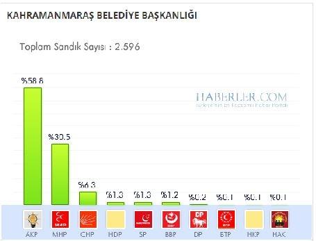 Kahramanmaraş 2014 yerel seçim sonuçları ilçe ilçe 1