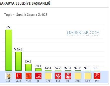 Sakarya 2014 yerel seçim sonuçları ilçe ilçe 1