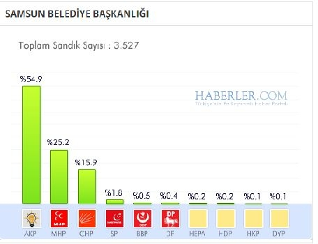 Samsun 2014 yerel seçim sonuçları ilçe ilçe 1
