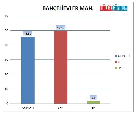31 Mart 2019 Pendik mahalle mahalle seçim sonuçları - oy oranları 1