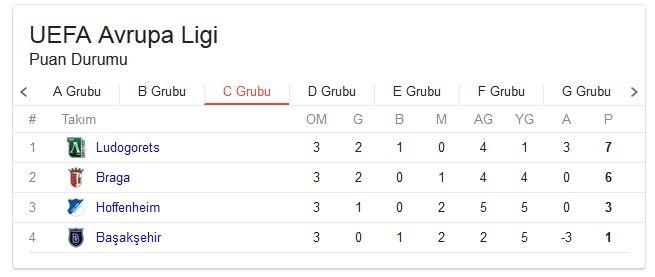 UEFA Avrupa Ligi grupların puan durumu! 20 Ekim Güncel 3