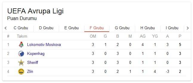 UEFA Avrupa Ligi grupların puan durumu! 20 Ekim Güncel 6
