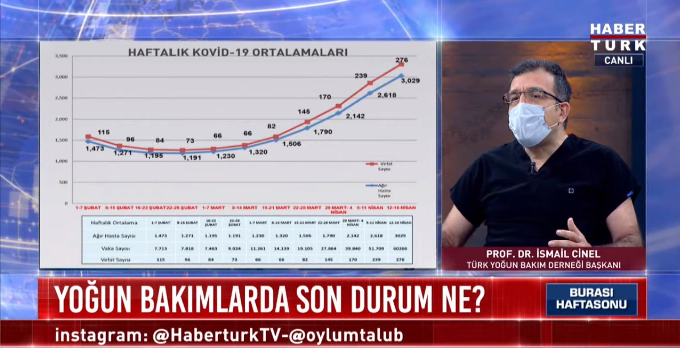 Türk Yoğun Bakım Derneği Başkanı Prof. Dr. İsmail Cinel açıkladı: Aşı olduğu halde yoğun bakımda olan hastalar var