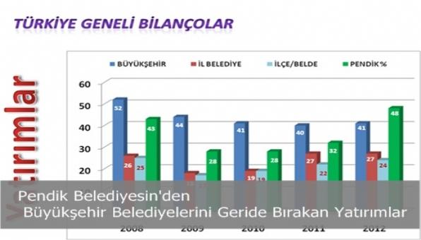 Pendik Belediyesin´den Büyükşehir Belediyelerini Gerie Bırakan Yatırımlar