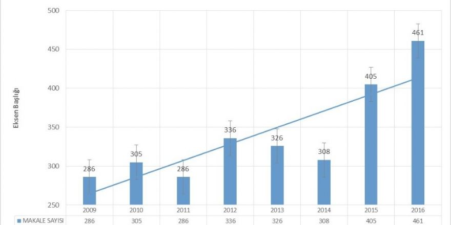 Anadolu Üniversitesinin bilimsel çalışmalardaki rekor yılı 2016
