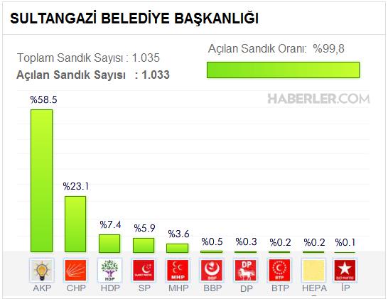 Sultangazi Belediyesi, Seçim Sonuçları