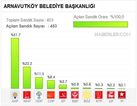 Arnavutköy Belediyesi, Yerel seçim sonuçları
