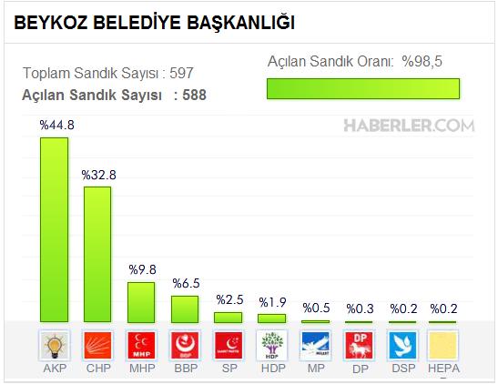 Beykoz Belediyesi yerel Seçim Sonuçları