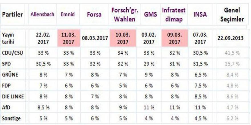 Almanya seçimleri ve AB'nin geleceği
