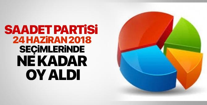 Saadet Partisi  ne kadar oy aldı? Saadet Partisi oy oranı 24 Haziran 2018