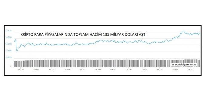 KRİPTOPARA – Piyasa hacmi yeniden 135 milyar doları aştı (2)