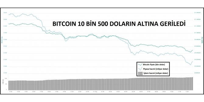 KRİPTOPARA – Bitcoin 10 bin 500 doların altında