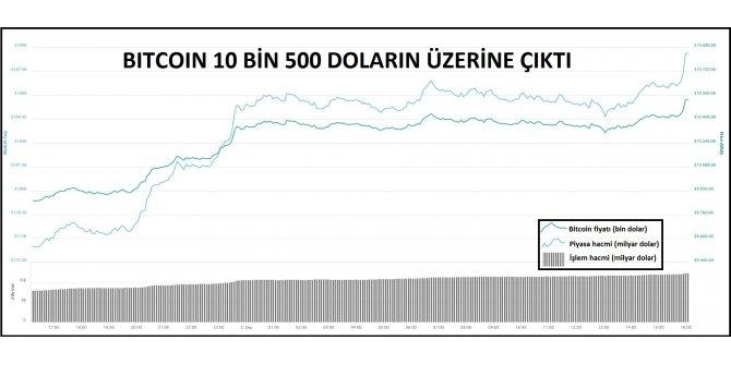 KRİPTOPARA – Bitcoin 10 bin 500 doları aştı