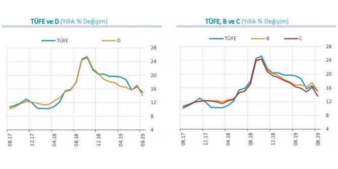 MB - Enflasyondaki düşüşte liradaki istikrar ve beklentilerdeki iyileşme etkili oldu