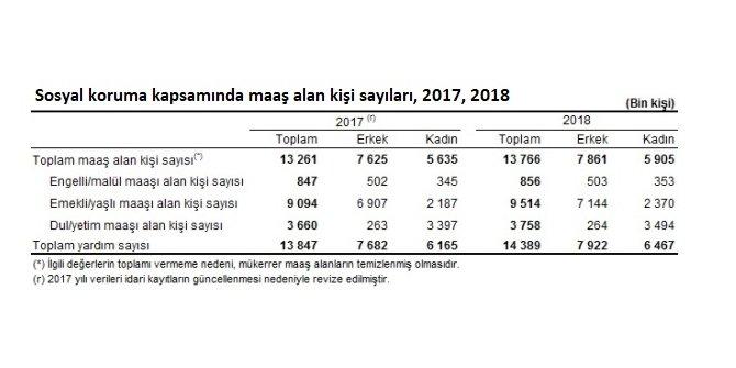 TÜİK - Sosyal koruma maaşı alanlar 13.8 milyon kişiye yükseldi
