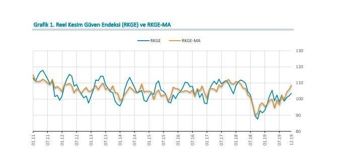 MB - Reel kesim güven endeksi Aralık'ta 1.6 puan yükseldi